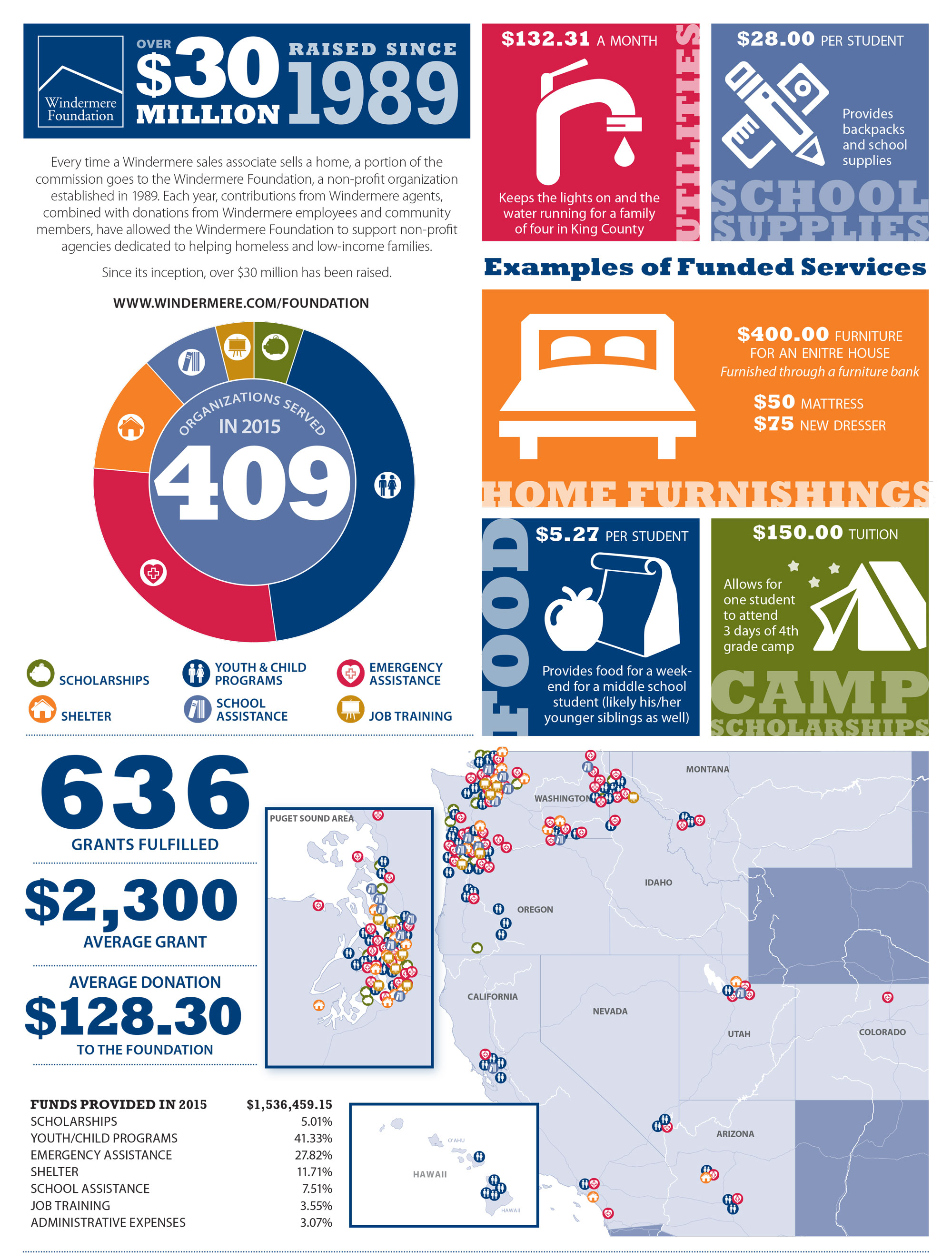 Windermere Foundation Infographic 2015